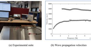 Fast Bayesian learning of local structural properties of layered composites based on ultrasound measurements and metamodeling strategy - Advances in Engineering