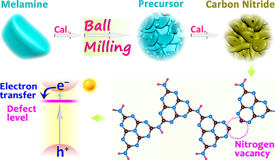 Mechanochemical Synthesis of Nitrogen-Deficient Mesopore-Rich Polymeric Carbon Nitride with Highly Enhanced Photocatalytic Performance - Advances in Engineering