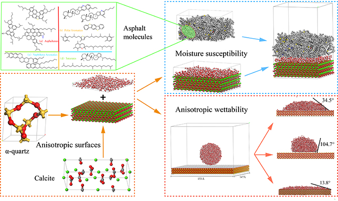 Molecular dynamics analysis of moisture effect on asphalt-aggregate adhesion considering anisotropic mineral surfaces - Advances in Engineering
