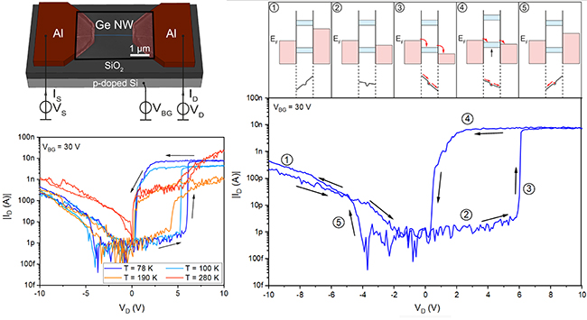 Ge Quantum Wire Memristor - Advances in Engineering