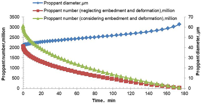 Advances in Micro-sized Graded Proppant Placement Optimization for Stimulation of Naturally Fractured Reservoirs - Advances in Engineering