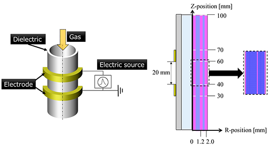 Numerical analysis of coaxial dielectric barrier helium discharges: three stage mode transitions and internal bullet propagation - Advances in Engineering