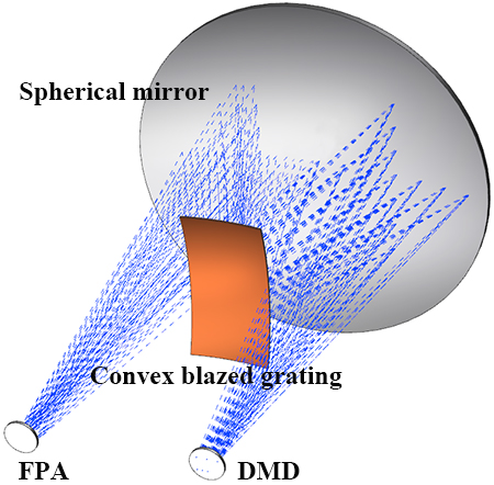 Design and optimization method of a convex blazed grating in the Offner imaging spectrometer - Advances in Engineering