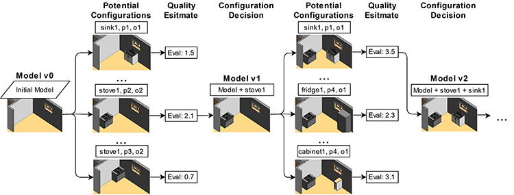Rule-based compliance checking and generative design for building interiors using BIM - Advances in Engineering