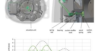 Mechanically assisted reed valve for more efficient refrigeration - Advances in Engineering