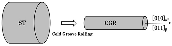 Low Young's Modulus of cold groove-rolled β Ti-Nb-Sn alloys for Orthopedic applications - Advances in Engineering
