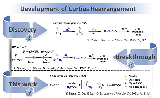 Decarboxylative C – N Formation via Catalytic Curtius Rearragment - Advances in Engineering