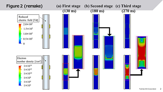 Numerical analysis of coaxial dielectric barrier helium discharges: three stage mode transitions and internal bullet propagation