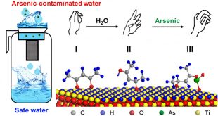A facile safe water solution for those living in arsenic-contaminated areas - Advances in Engineering