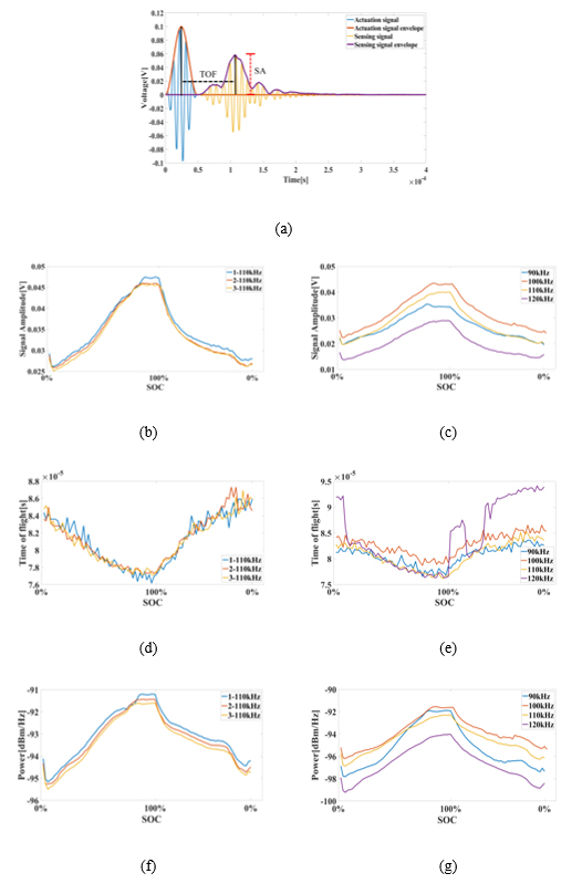 State-of-charge and state-of-health estimation for lithium-ion battery using guided wave - Advances in Engineering
