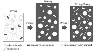 Experimental investigation on thermal conductivity of clay-bearing sandstone subjected to different treatment processes: Drying, wetting and drying II - Advances in Engineering