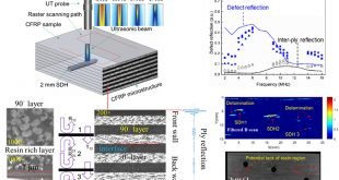 Baseline-free defect evaluation of complex-microstructure composites using frequency-dependent ultrasound reflections - Advances in Engineering