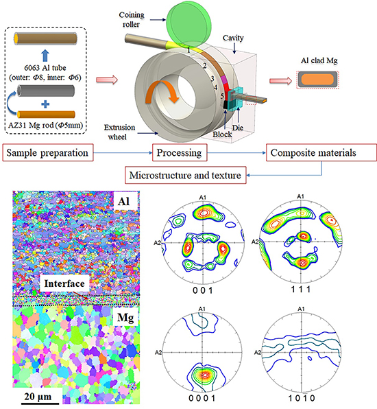 Can we fabricate Al/Mg composites without preheating? - Advances in Engineering