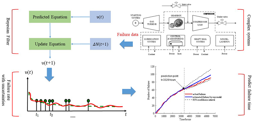 Adaptive stochastic-filter-based failure prediction model for complex repairable systems under uncertainty conditions - Advances in Engineering
