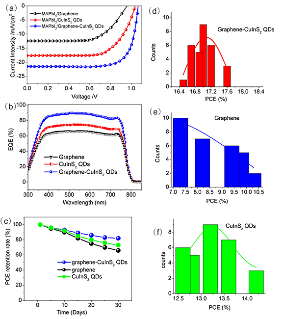Efficiency enhancement of perovskite solar cells based on graphene-CuInS2 quantum dots composite: The roles for fast electron injection and light harvests - Advances in Engineering
