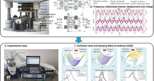 Nonlinear damping and mass effects of electromagnetic shunt damping for enhanced nonlinear vibration isolation - Advances in Engineering