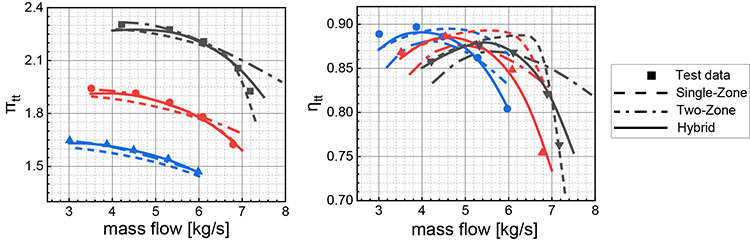A hybrid performance prediction method for centrifugal compressors based on single-zone and two-zone models - Advances in Engineering