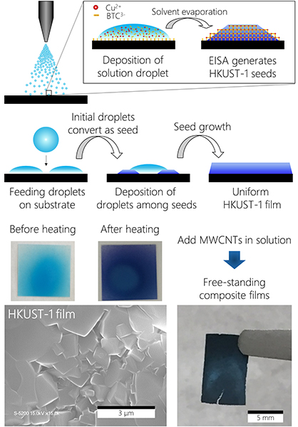 Facile fabrication of HKUST-1 thin films and freestanding MWCNT/HKUST-1 film using a spray-assisted method - Advances in Engineering