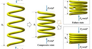 An analytical model for predicting compressive behavior of composite helical Structures: Considering geometric nonlinearity effect - Advances in Engineering