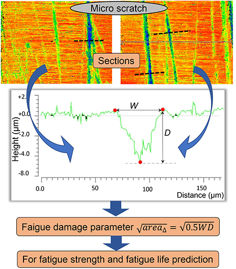 Fatigue life prediction of TC17 titanium alloy based on micro scratch - Advances in Engineering