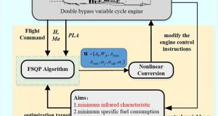 Infrared stealth optimization control of variable cycle engine - Advances in Engineering