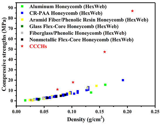 Novel carbon fibre curved-wall honeycombs with excellent compressive performance - Advances in Engineering