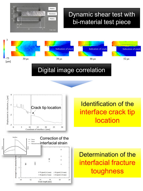 Evaluation of dynamic fracture toughness of a bonded bi-material interface subject to high-strain-rate shearing using digital image correlation - Advances in Engineering