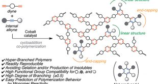 Cobalt-catalyzed [2 + 2 + 2] cycloaddition copolymerization of diyne and internal alkyne monomers to highly branched polymers - Advances in Engineering