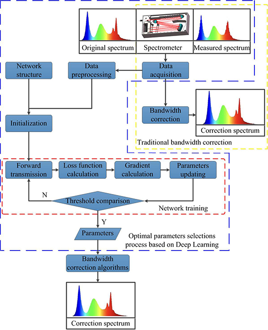 Spectral bandwidth correction with optimal parameters based on deep learning - Advances in Engineering