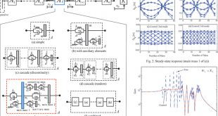Analytical properties of secondary constants of uniform and uniformly varying mono-coupled periodic structures - Advances in Engineering