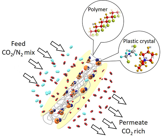 Casting call: ions and polymer combine to produce gas separation membranes - Advances in Engineering