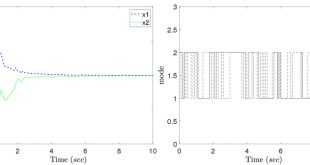 Generalized H2 control of the linear system with semi-Markov jumps