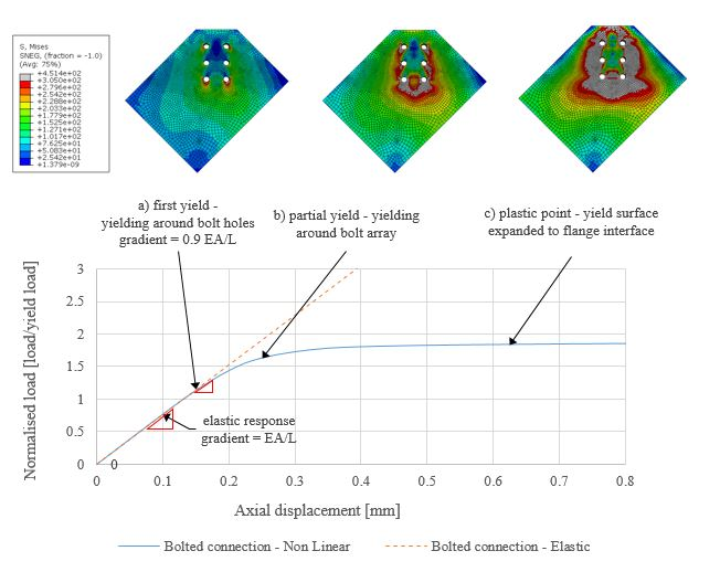advances in engineering- Buckling analysis gusset plates bolted connections finite element modeling
