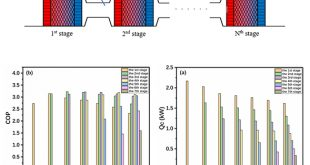 Multiple-stage Traveling-wave thermoacoustic refrigerator for efficient room-temperature cooling application - Advances in Engineering