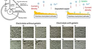 Effects of Gelatin on Electroplated Copper Through the Use of a Modified-Hydrodynamic Electroplating Test Cell - Advances in Engineering