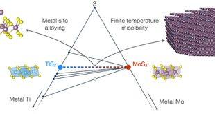 Understanding 2D materials alloys using quantum chemistry simulations - Advances in Engineering