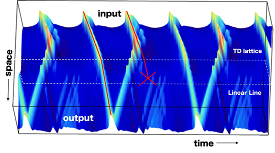 Self-sustained solitary waves in a tunnel diode oscillator lattice and their applications in frequency division - Advances in Engineering