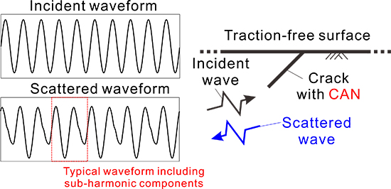 Harmonic balance-boundary element and continuation methods for steady-state wave scattering by interior and surface-breaking cracks with contact acoustic nonlinearity - Advances in Engineering
