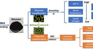 Diverse regulation of performance enhancement for polyethylene/polyethylene glycol modified bitumen - Advances in Engineering