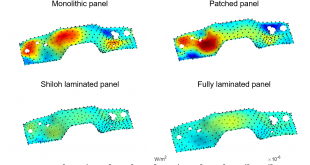 vibroacoustic holography -Advances in Engineering